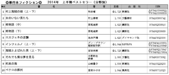 2014年上半期ベストセラ―(分野別)単行本フィクション・ベスト10一覧表