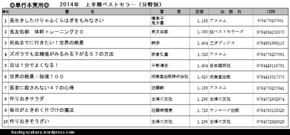 2014年上半期ベストセラ―(分野別)単行本実用・ベスト10一覧表