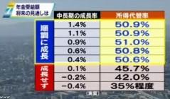 年金財政状況見通し(厚生労働省発表)_NHKニュース2014年6月3日_画像6