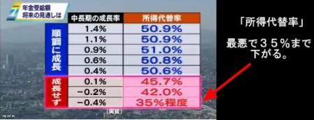 年金財政状況見通し(厚生労働省発表)_NHKニュース2014年6月3日_画像7
