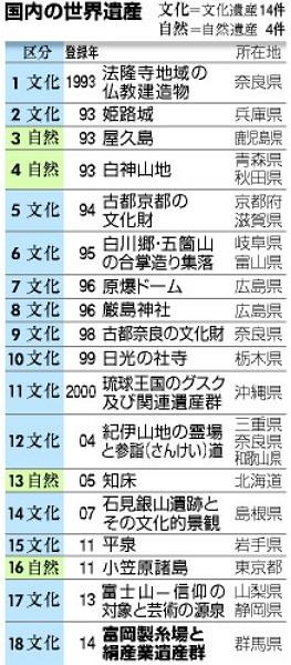 日本の世界遺産全18の一覧表(登録年順)