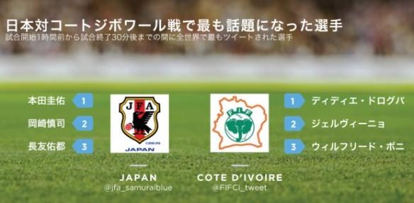 日本対コートジボワール戦_ツイッターで最も話題になった選手