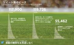 日本対コートジボワール戦_ツイート数のピーク・グラフ
