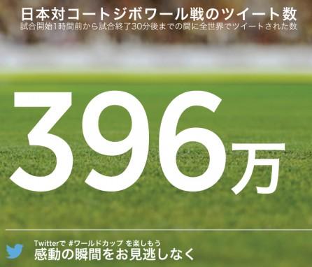 日本対コートジボワール戦に関するツイート数_396万