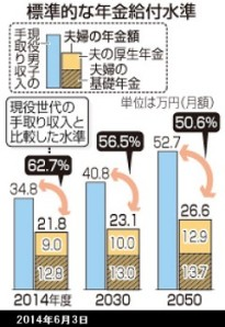 標準的な年金給付水準_図解_2014年6月6日