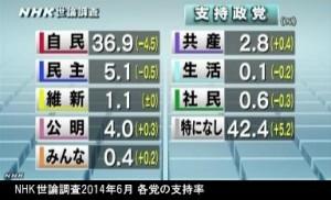 NHK世論調査2014年6月 各党の支持率