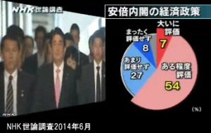 NHK世論調査2014年6月_安倍内閣の経済政策に対する評価