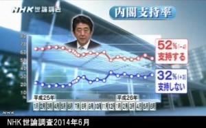 NHK世論調査2014年6月_安倍内閣支持率