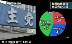 NHK世論調査2014年6月_集団的自衛権_自民党の考え方への評価