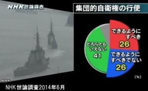 NHK世論調査2014年6月_集団的自衛権の行使への賛否