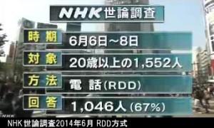 NHK世論調査2014年6月_RDD方式