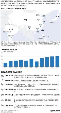 アジアにあるOSIの事業所と施設のマップ_OSIグループの売上高グラフ