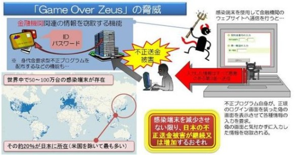 ゲームオーバーゼウス(Game Over Zeus(GOZ))の驚異_図解