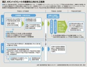 メタンハイドレートの商業化に向けた工程表_経済産業省「海洋エネルギー・鉱物資源開発計画」