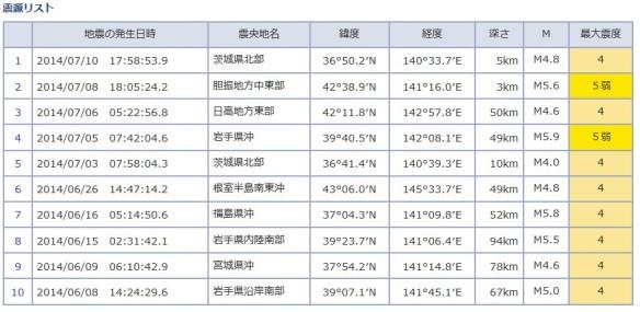 地震_震度4以上_6月1日から7月11日_リスト