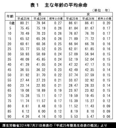 平均余命表_厚生労働省2014年7月31日発表の「平成25年簡易生命表の概況」より