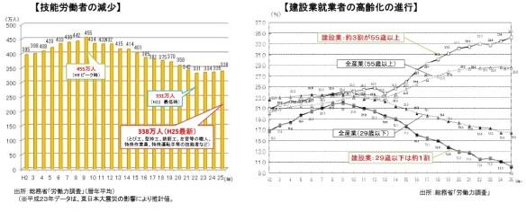 技能労働者の減少グラフ_建設業就業者の高齢化の進行グラフ