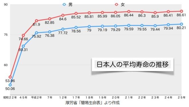 日本人の平均寿命の推移グラフ_厚労省2014年7... 厚労省は毎年1回、各年齢の人が平均してあ