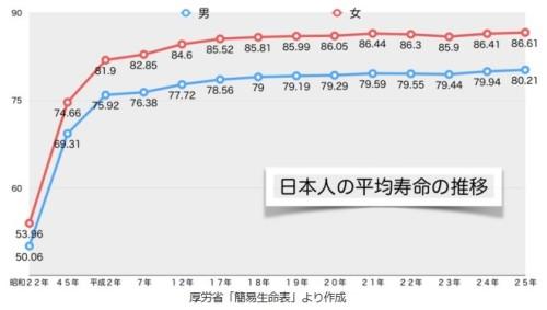日本人の平均寿命の推移グラフ_厚労省2014年7月31日発表「簡易生命表」より