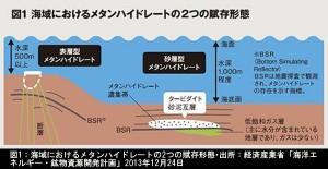 海域におけるメタンハイドレートの2つの賦存形態_図解