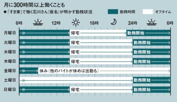 消える明かり「すき家」、バイト反乱で営業不能 (日経記事)画像3