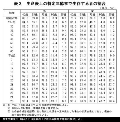 特定年齢まで生存する者の割合の表_厚生労働省2014年7月31日発表の「平成25年簡易生命表の概況」より