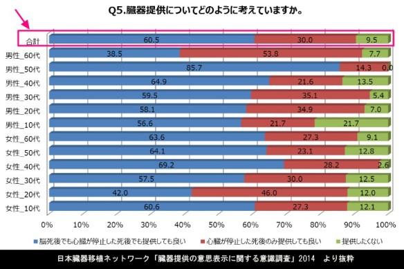 臓器提供についてどのように考えているか_日本臓器移植ネットワーク「臓器提供の意思表示に関する意識調査」2014