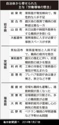 被災地自治体から寄せられた主な「労働環境の懸念」(毎日新聞調べ)