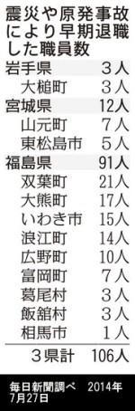 震災や原発事故により早期退職した職員数_毎日新聞調べ