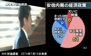 NHK世論調査_2014年7月14日発表_安倍内閣の経済政策への評価