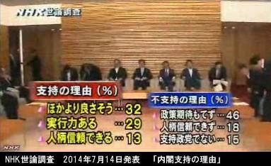 NHK世論調査_2014年7月14日発表_安倍内閣支持の理由