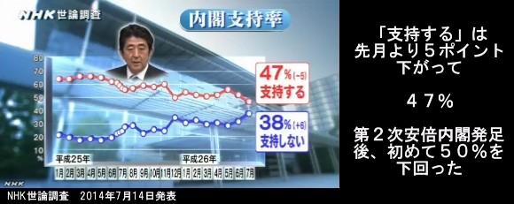 NHK世論調査_2014年7月14日発表_安倍内閣支持率グラフ