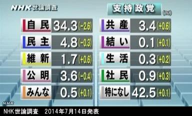 NHK世論調査_2014年7月14日発表_政党支持率