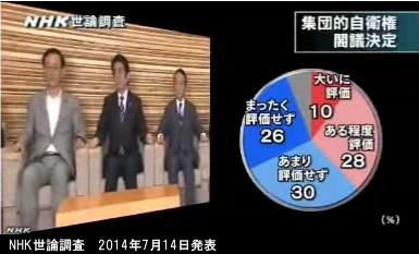 NHK世論調査_2014年7月14日発表_集団的自衛権行使容認の閣議決定への賛否