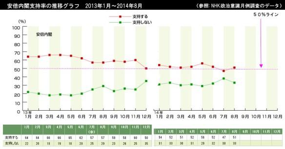 安倍内閣支持率の推移グラフ_2013年1月~2014年8月_データ元-NHK世論調査