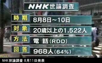 NHK世論調査 8月_内閣支持率_NHKニュース画像02