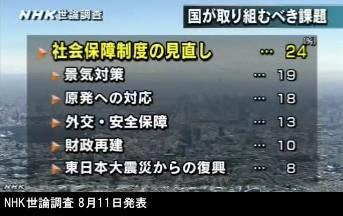 NHK世論調査 8月_内閣支持率_NHKニュース画像05