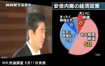 NHK世論調査 8月_内閣支持率_NHKニュース画像06