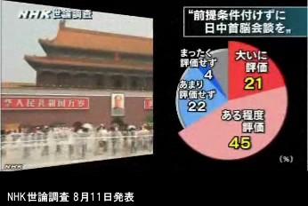 NHK世論調査 8月_内閣支持率_NHKニュース画像10