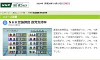 NHK世論調査 8月_政党支持率_NHKニュース画像キャプチャ