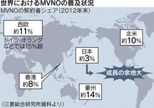 世界におけるMVNOの普及状況の図