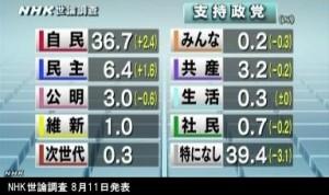 政党支持率_NHK世論調査2014年8月