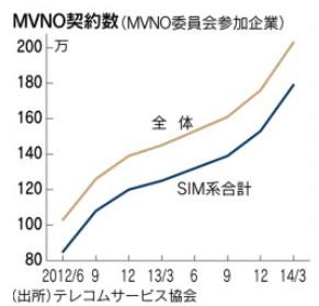 MVNO契約数のグラフ_格安スマホは本当に安いのか?(日経・わかりやすい時事解説)画像