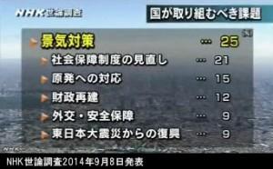 NHK世論調査2014年9月8日発表_国が取り組むべき課題は何か