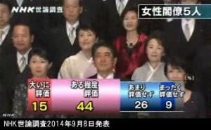 NHK世論調査2014年9月8日発表_安倍内閣_女性閣僚5人の起用を評価するか