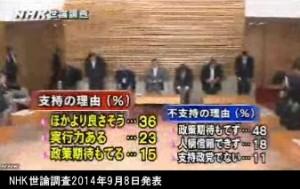 NHK世論調査2014年9月8日発表_安倍内閣支持の理由