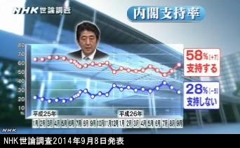NHK世論調査2014年9月8日発表_安倍内閣支持率_推移