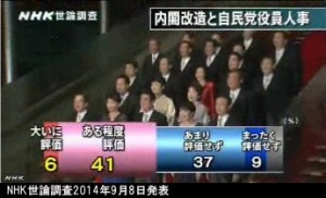 NHK世論調査2014年9月8日発表_安倍内閣改造と自民党役員人事を評価するか