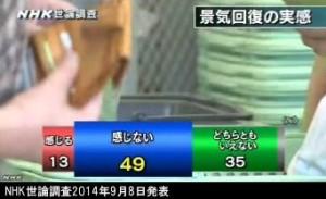 NHK世論調査2014年9月8日発表_景気回復を実感するか