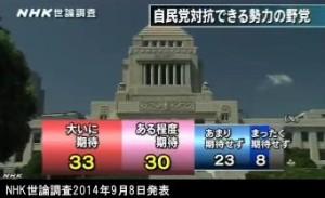 NHK世論調査2014年9月8日発表_自民党に対抗できる野党ができることを期待するか